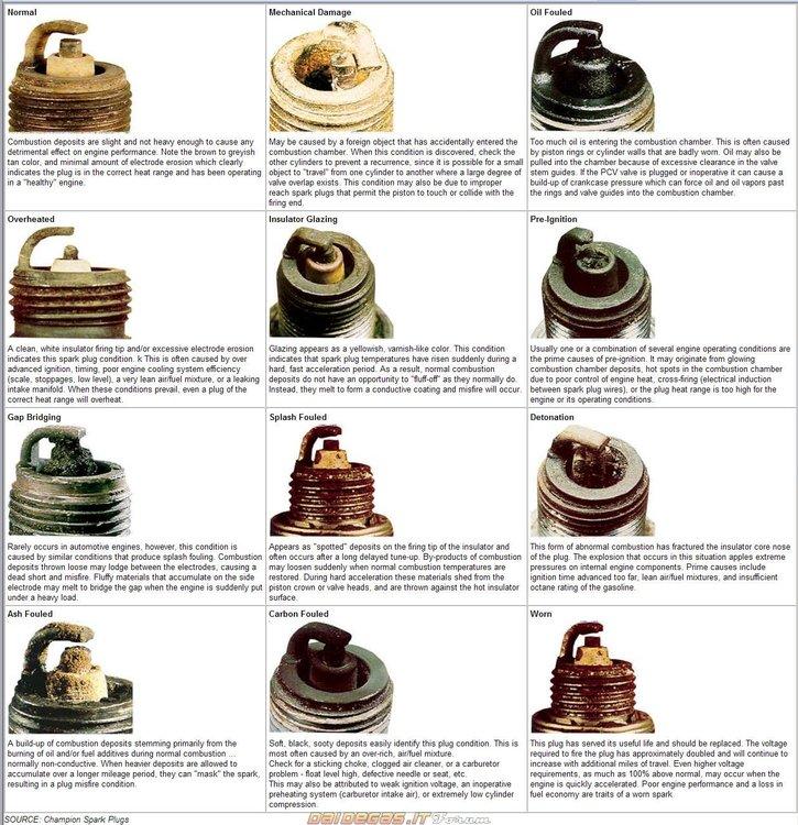 0-condizioni-candela-colori-moto.thumb.jpg.9eb9e1fb6e0ee5c3a8f1752974526065.jpg